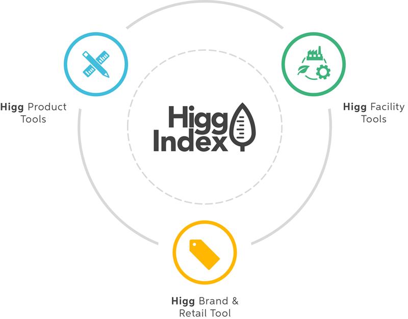 higg-index